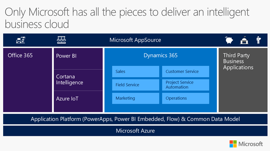Is Dynamics 365 the right choice for your business?