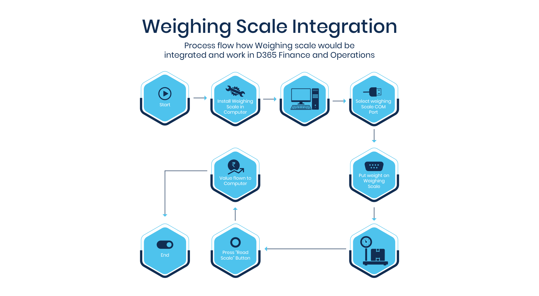 weigh-scale-integration